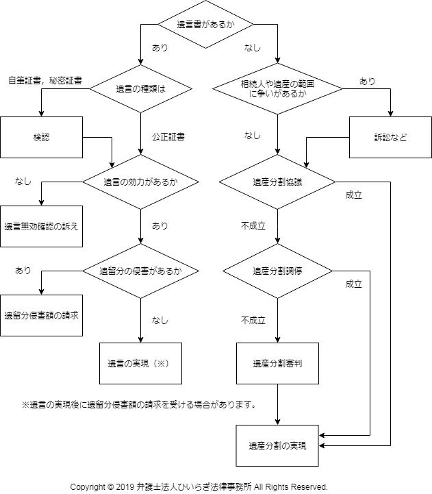 相続問題の解決フローのチャート図
